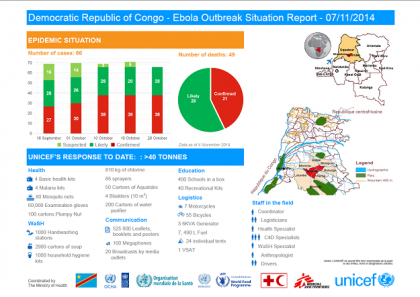 Ebola: The Situation in the DRC #3