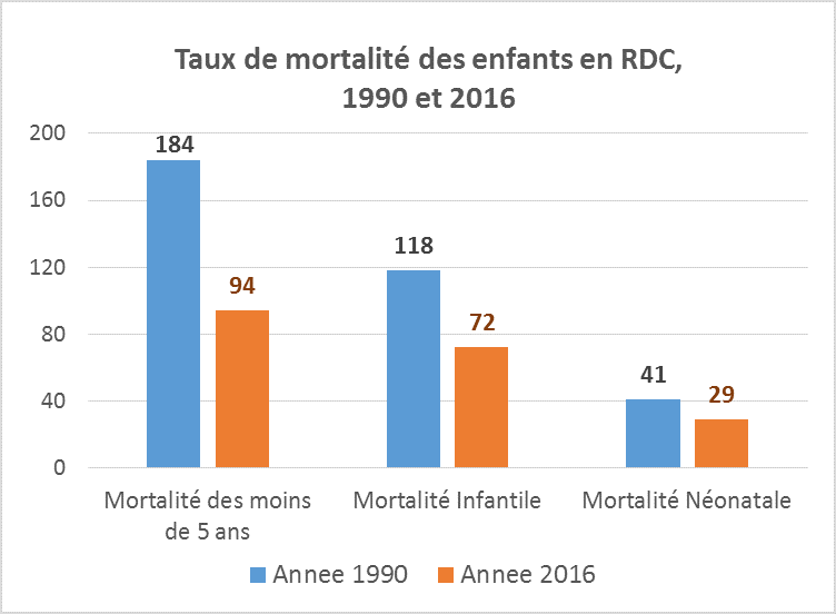child mortality in DRC