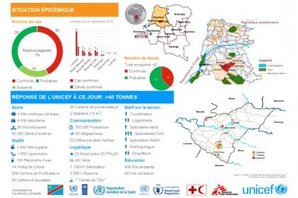 Ebola: La situation en RDC #2